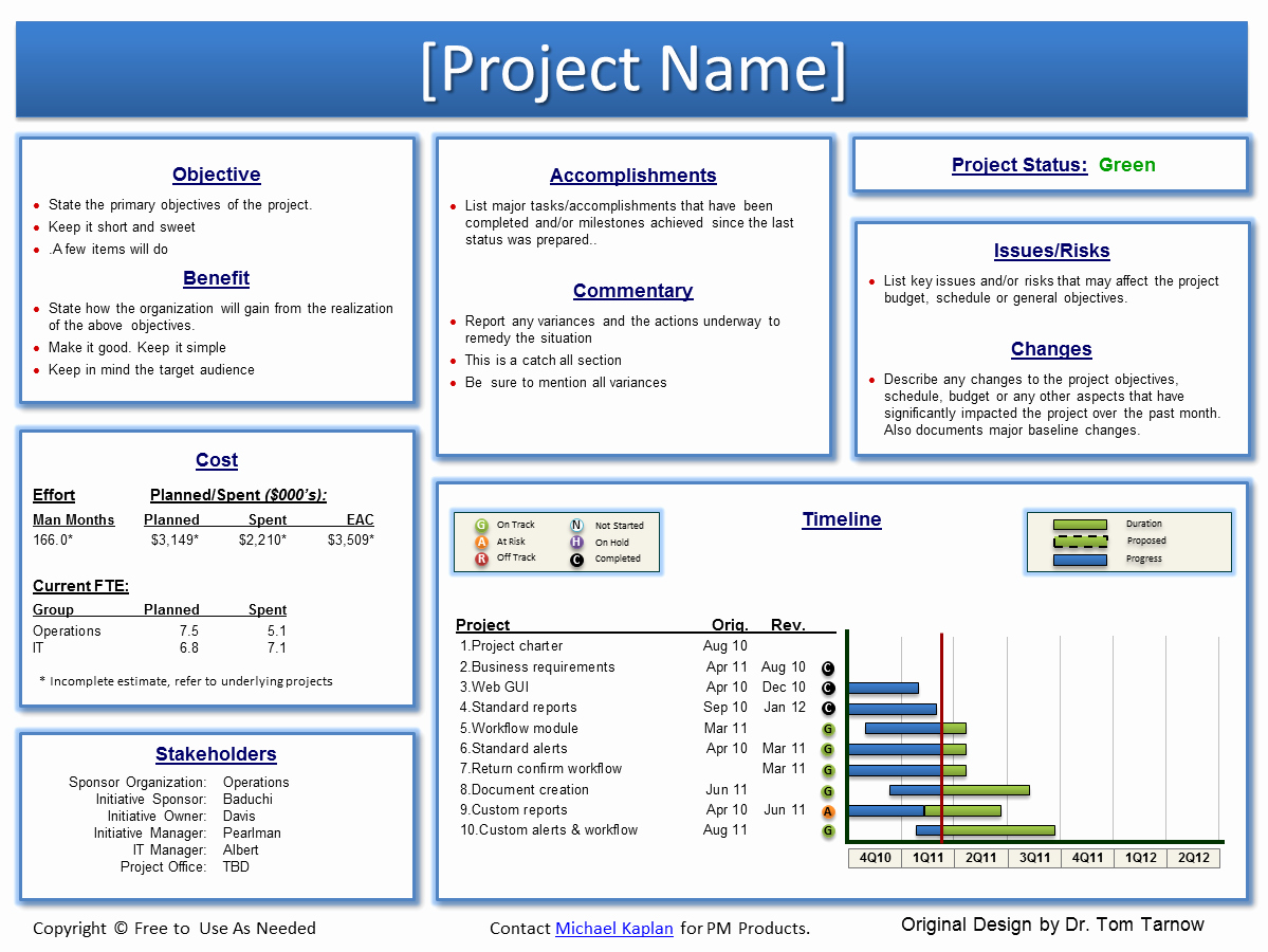Program Management Status Report Template Unique softpmo™ solutions Using Point for A Project Work Site
