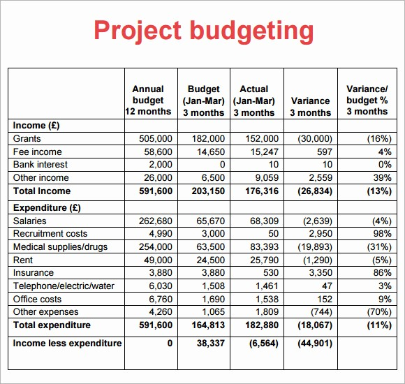 Project Budget Template Excel Free Fresh 8 Sample Project Bud Templates to Download