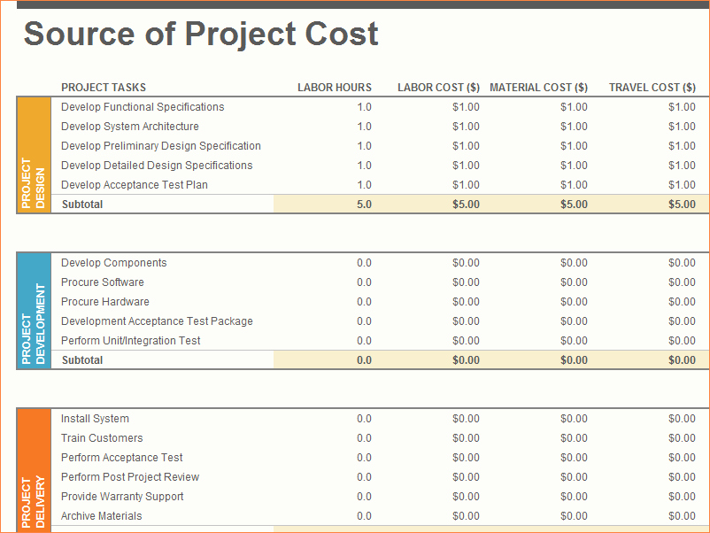 Project Budget Template Excel Free Lovely 3 Project Bud Template Excel