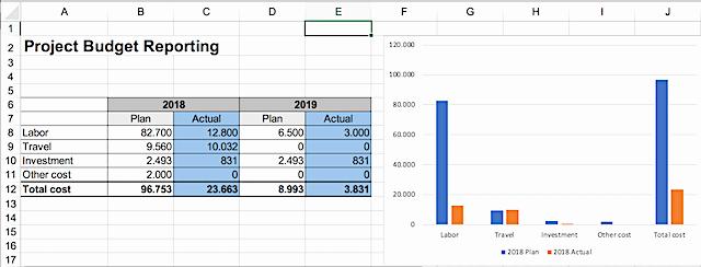 Project Budget Template Excel Free Unique Project Management Bud Template Free Project Bud