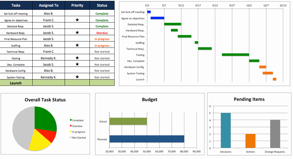 Project Management Charts In Excel Best Of Free Excel 2010 Project Management Tracking Templates