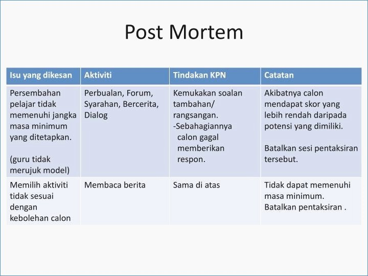 Project Management Post Mortem Template Lovely Post Mortem Template Powerpoint – Harddancefo