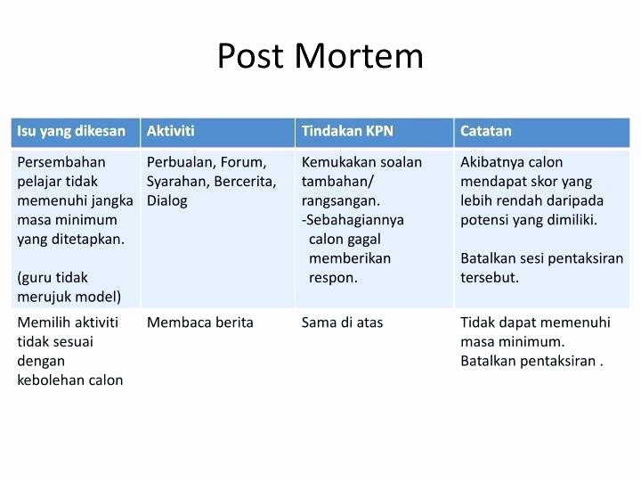Project Management Post Mortem Template Luxury toxicology Report Template