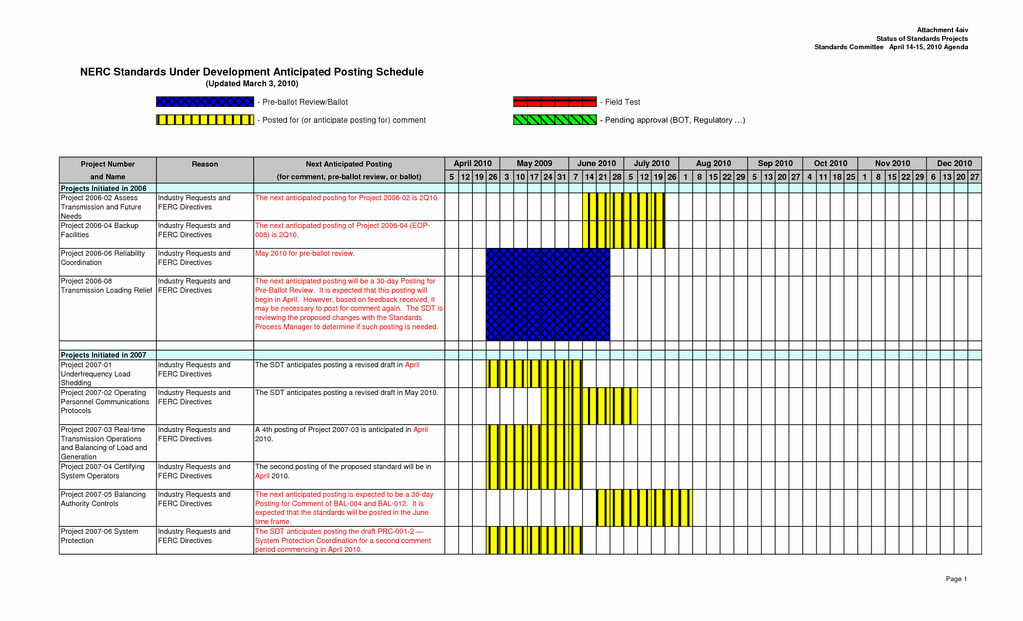 Project Management Schedule Template Excel Awesome Project Management Calendar Template