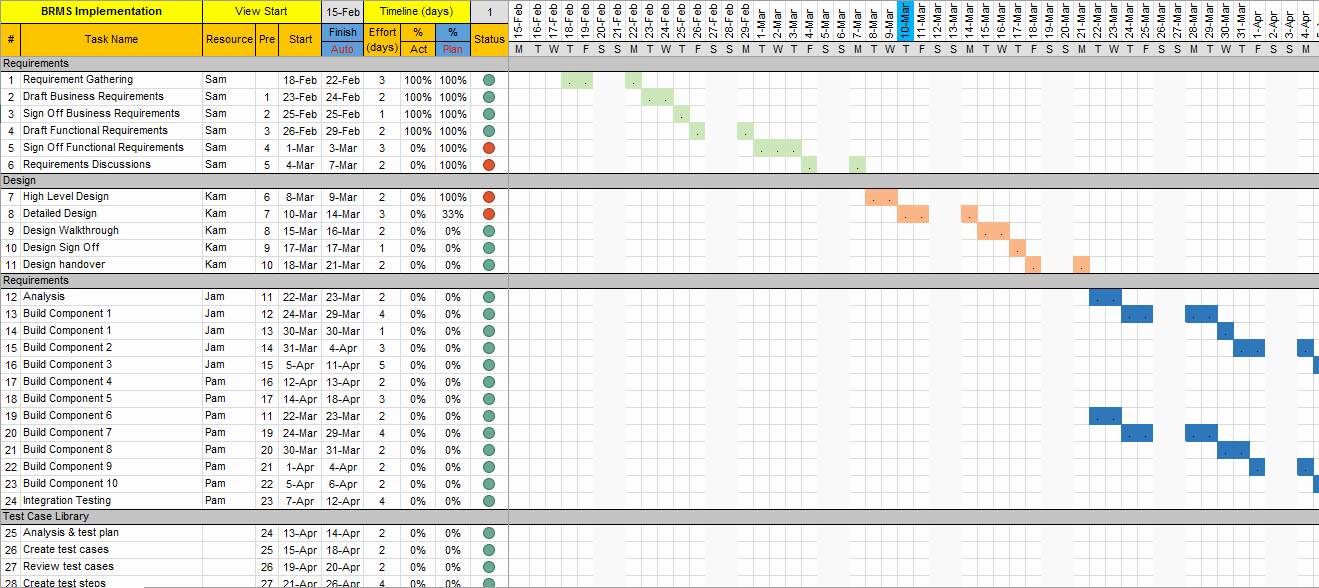 Project Management Schedule Template Excel Elegant Project Plan Template Excel with Gantt Chart and Traffic