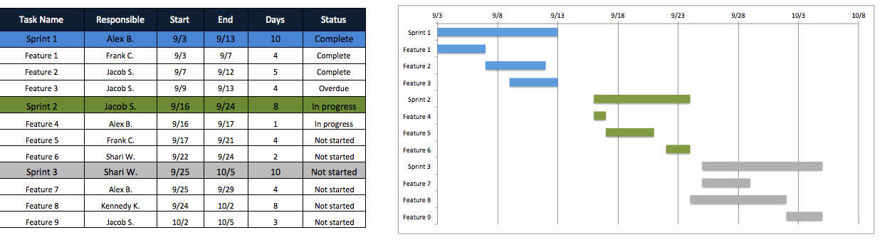 Project Management Schedule Template Excel New Free Excel Project Management Templates