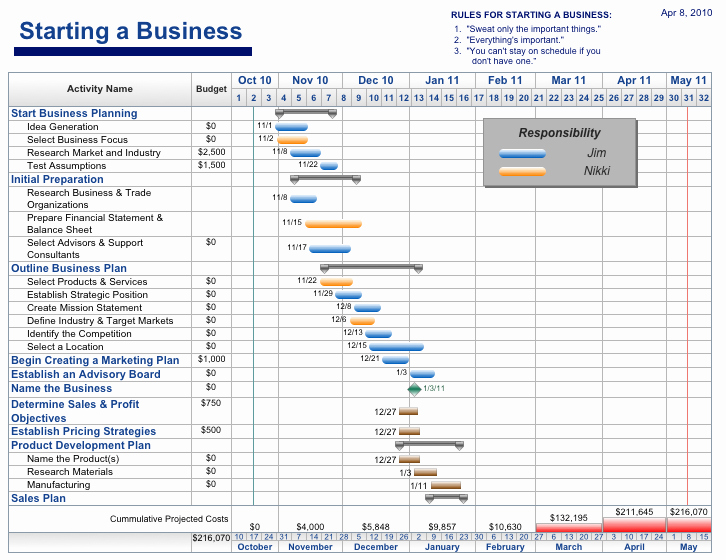 Project Management Schedule Template Excel Unique Free Project Management Templates