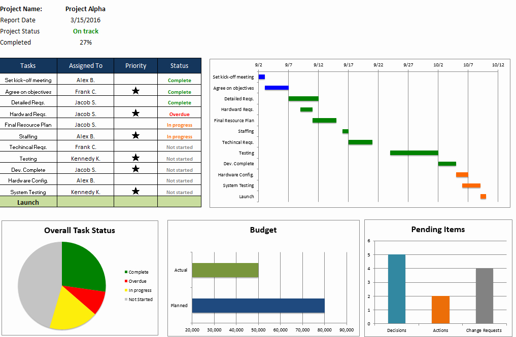 Project Management Spreadsheet Template Excel Best Of Free Excel Project Management Templates
