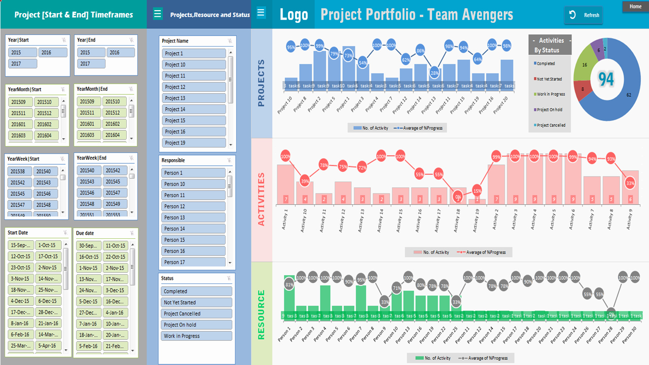 Project Management Spreadsheet Template Free Awesome Project Portfolio Dashboard Template Analysistabs