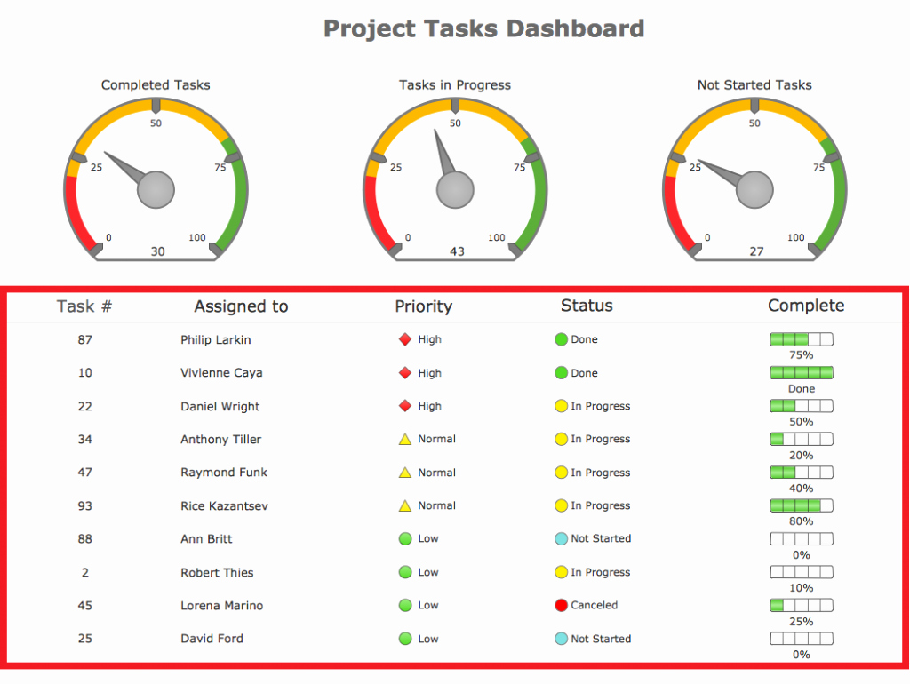 Project Management Spreadsheet Template Free Unique Excel Dashboard Spreadsheet Template