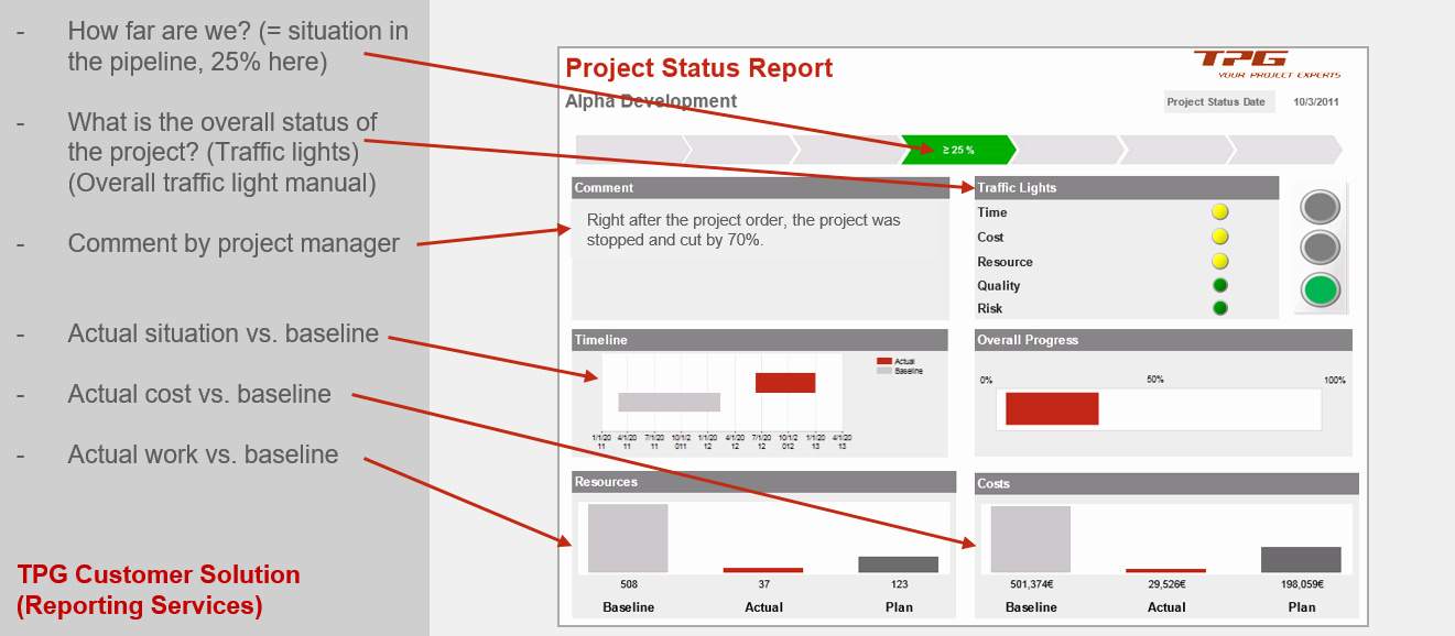 Project Management Status Report Example Beautiful Pmo Reports for Project and Portfolio Management