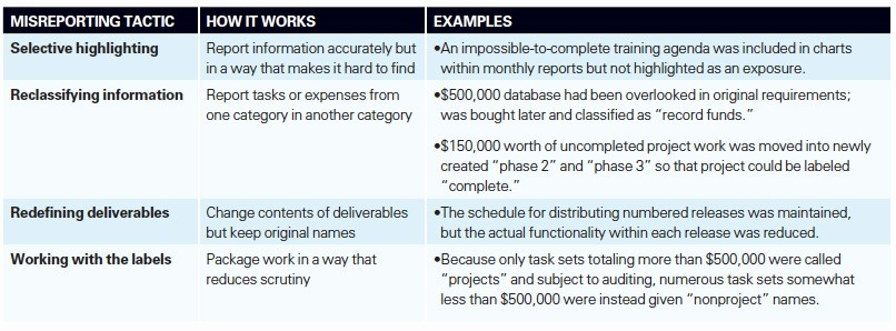 Project Management Status Report Example Beautiful the Pitfalls Of Project Status Reporting