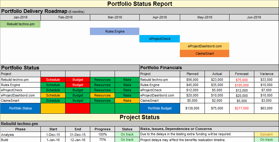 Project Management Status Report Example Elegant Project Status Report Template Free Project Management