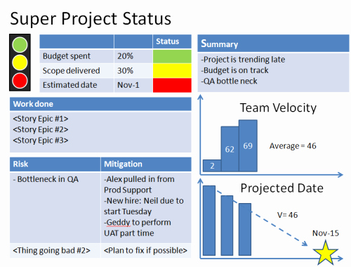 Project Management Status Report Example Fresh Agile Project Status Reports – Example 1