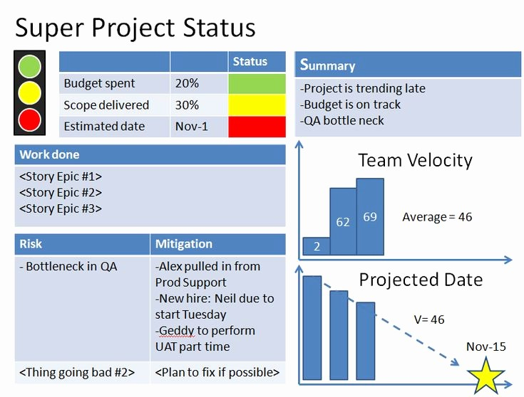 Project Management Status Report Example Inspirational Agile Project Status Reports – Example 1