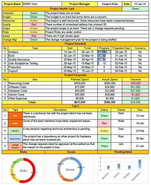 Project Management Status Report Example Inspirational Weekly Status Report format Excel Download Free Project