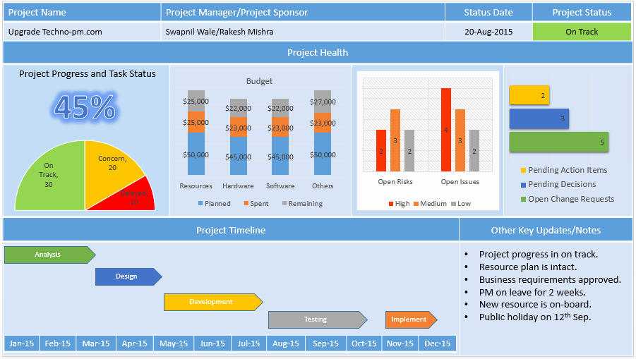 Project Management Status Report Example Luxury Project Status Report Template Free Project Management
