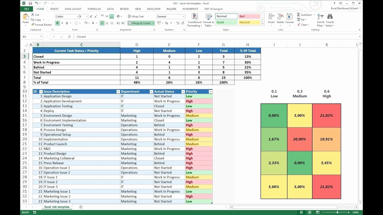 Project Management Templates In Excel Awesome Project Management Excel Risk Dashboard Template