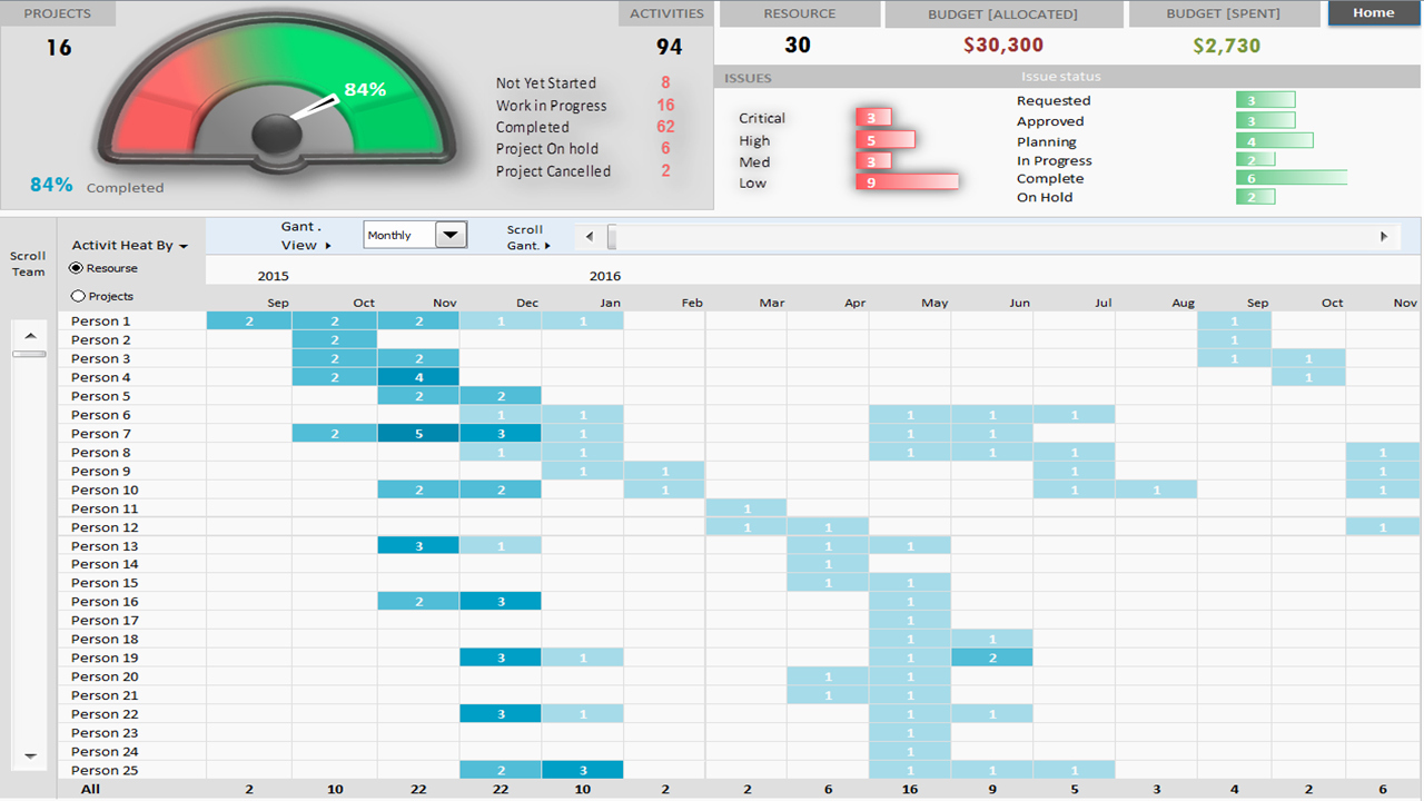 Project Management Templates In Excel Best Of Project Portfolio Dashboard Template – Analysistabs