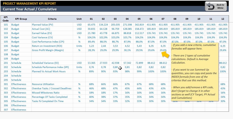 Project Management Templates In Excel Unique Project Management Kpi Dashboard