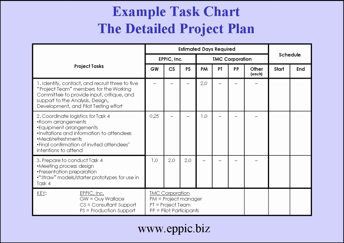 Project Planning Template for Students Beautiful Tackling the Blocking Of Building A Project Plan