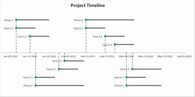 Project Timeline Template for Mac Luxury Free Excel Timeline Template for Mac