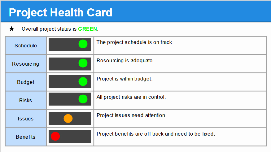 Project Weekly Status Report Template Inspirational Project Status Report Template Free Project Management
