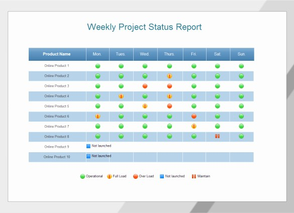 Project Weekly Status Report Template Inspirational Weekly Status Report Templates 27 Free Word Documents