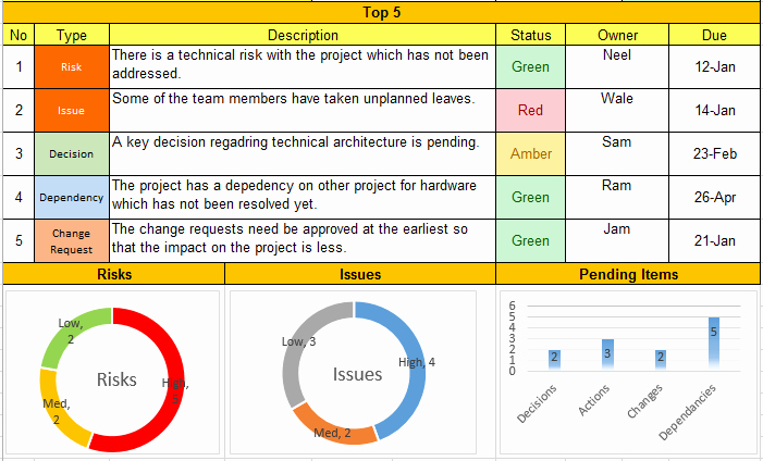 Project Weekly Status Report Template Lovely Weekly Status Report format Excel Download Free Project