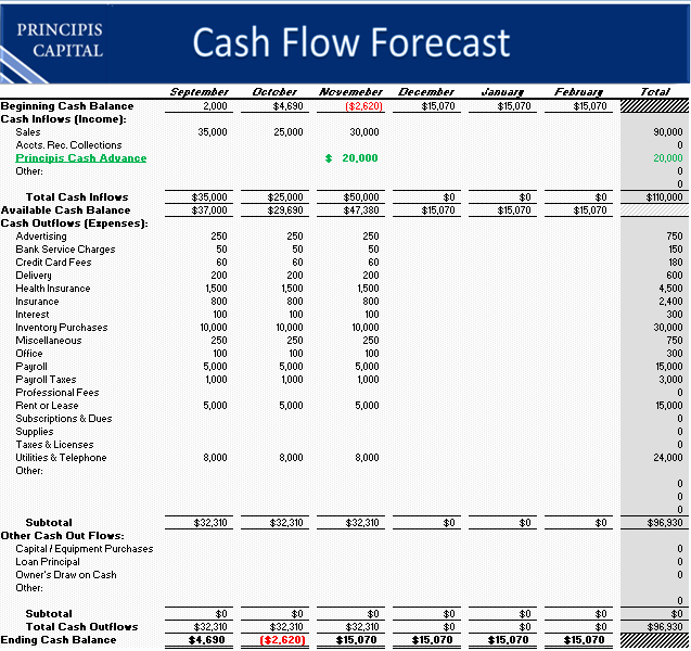 Projected Cash Flow Statement Template Awesome Cash Flow Template