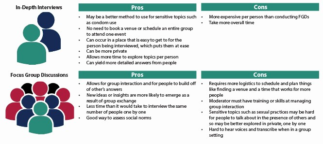 Pros and Cons Analysis Template Lovely How to Conduct Qualitative formative Research