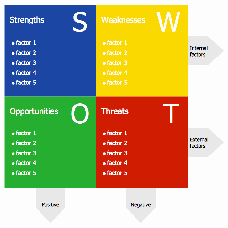 Pros and Cons Analysis Template Unique Swot Analisys Template