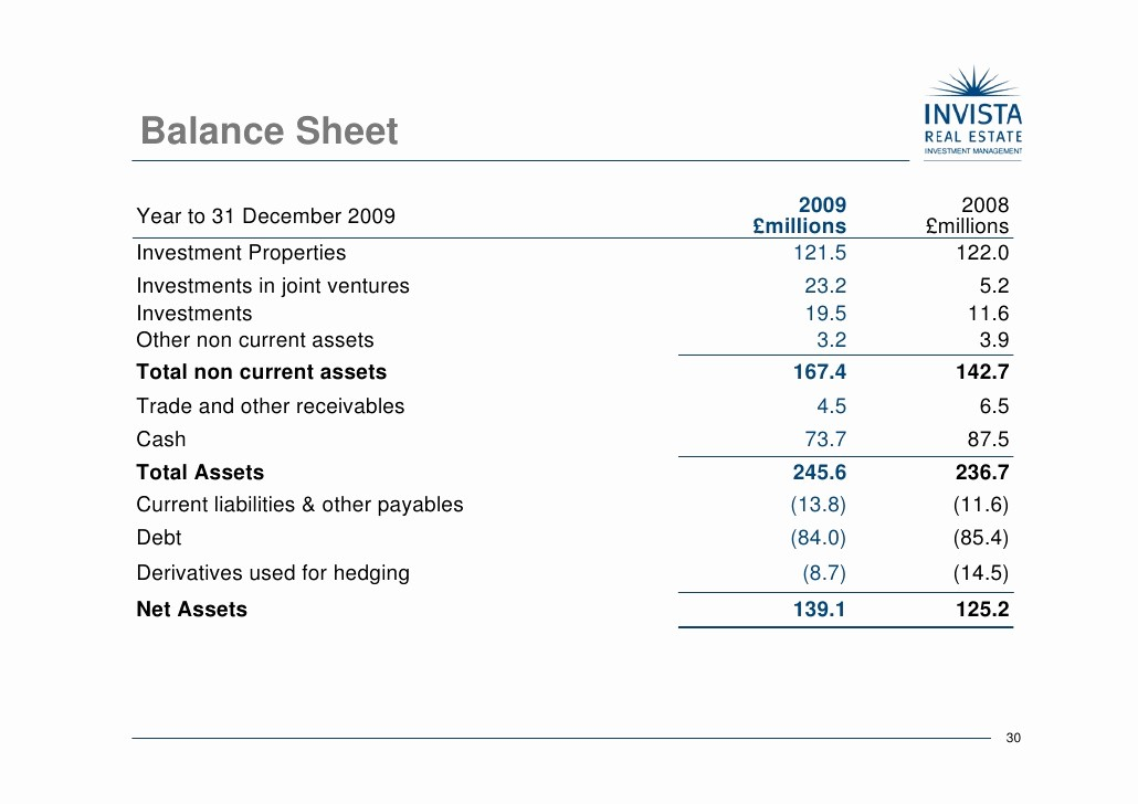 Real Estate Balance Sheet Example Awesome Invista Real Estate Investment Management Holdings Plc