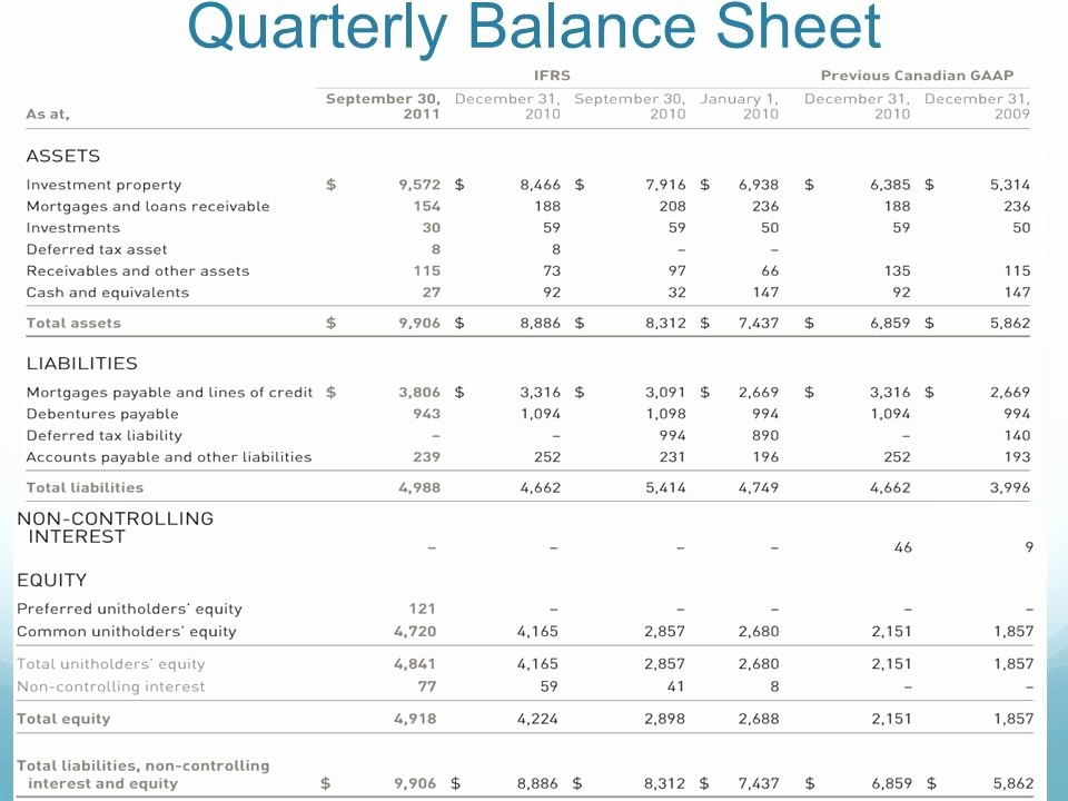 Real Estate Balance Sheet Example Awesome Real Estate Investment Trusts Ppt