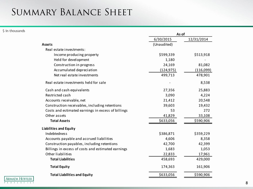 Real Estate Balance Sheet Example Elegant form 8 K Armada Hoffler Propertie for Aug 04