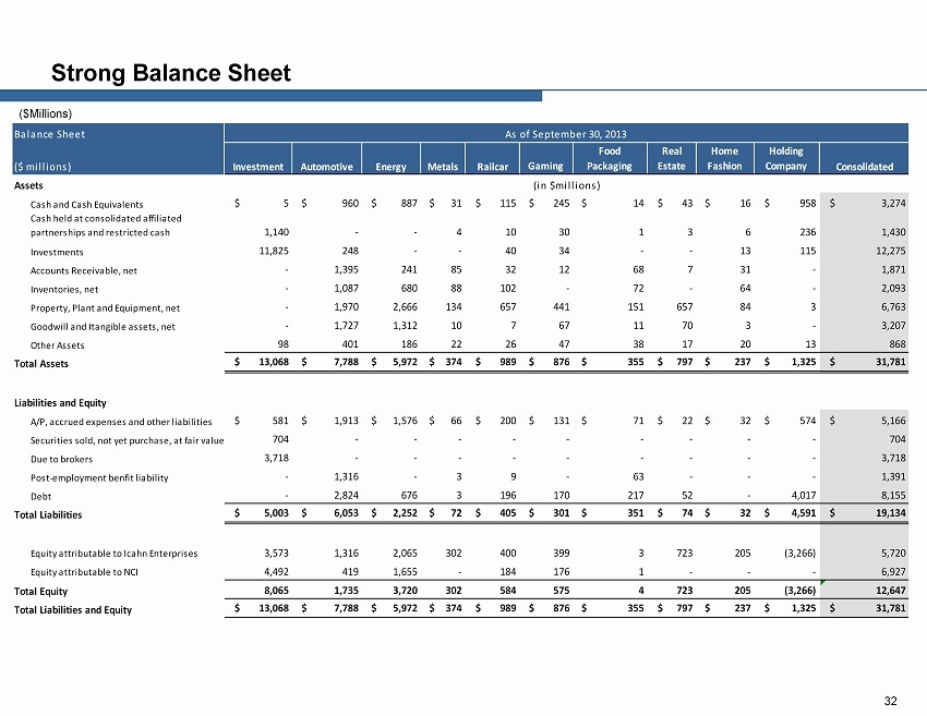 Real Estate Balance Sheet Example Inspirational Appendix—ebitda Reconciliation 34