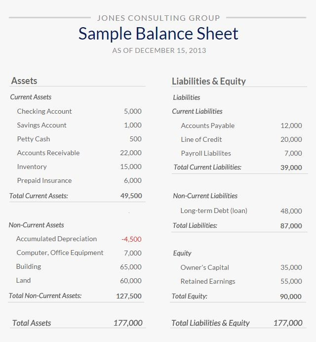 Real Estate Balance Sheet Example Inspirational Balance Sheet Sample From Small Business