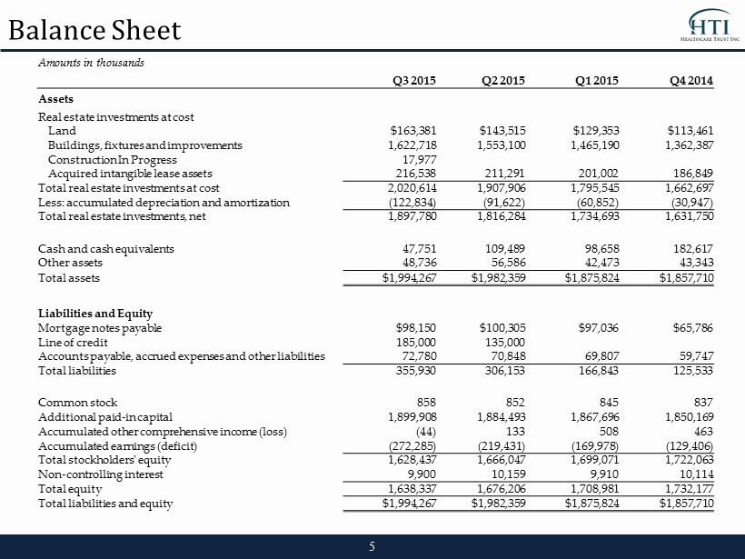 Real Estate Balance Sheet Example Unique Exhibit 99 1