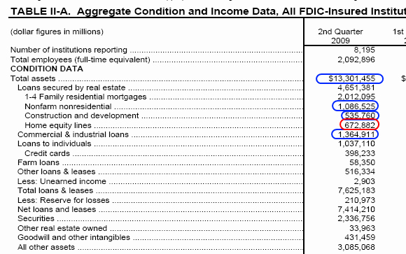 Real Estate Balance Sheet Example Unique Plan C as In Mercial Real Estate – Fdic 115 Bank