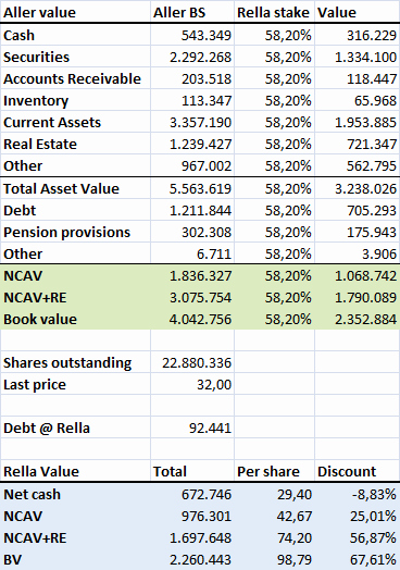 Real Estate Balance Sheet Sample Awesome Rella Holding A S Rella Co