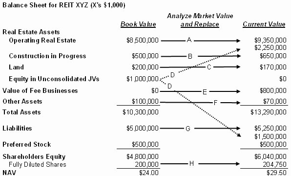 Real Estate Balance Sheet Sample Beautiful Best S Of Real Estate Balance Sheet Template Sample