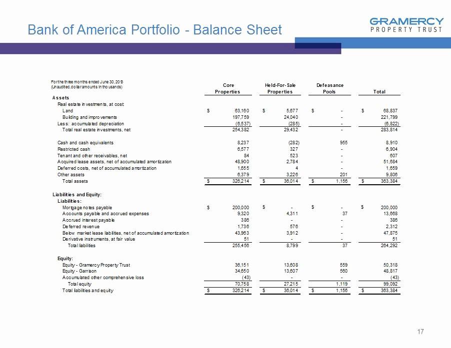 Real Estate Balance Sheet Sample Best Of 15 Joint Ventures