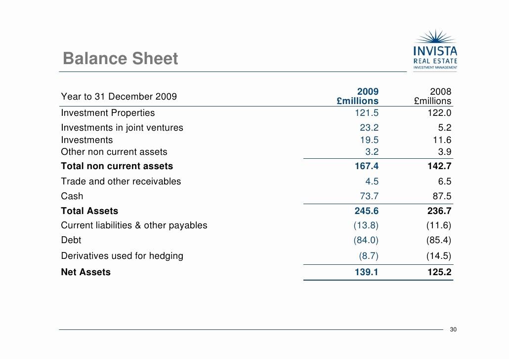 Real Estate Balance Sheet Sample Best Of Invista Real Estate Investment Management Holdings Plc