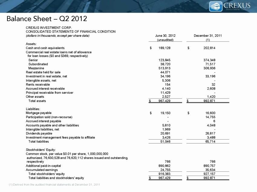 Real Estate Balance Sheet Sample Fresh Crexus Investment Corp form 8 K Ex 99 2 Exhibit 99