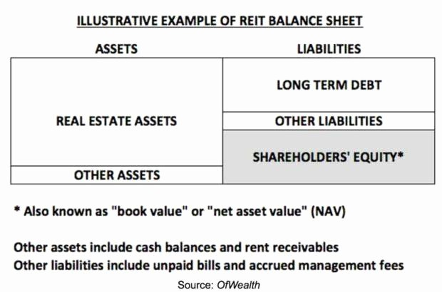 Real Estate Balance Sheet Sample New the Reit Approach to Real Estate Investment