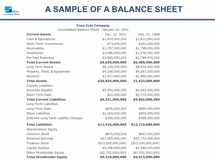 Real Estate Balance Sheet Template Lovely Balance Sheet Analysis