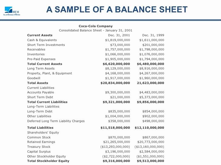 Real Estate Balance Sheet Template Lovely Balance Sheet Analysis