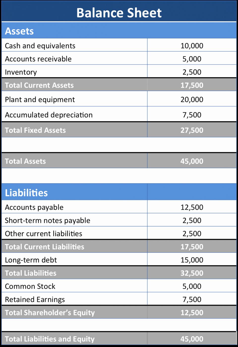 Real Estate Balance Sheet Template New Balance Sheet Template for Real Estate Example form Blank