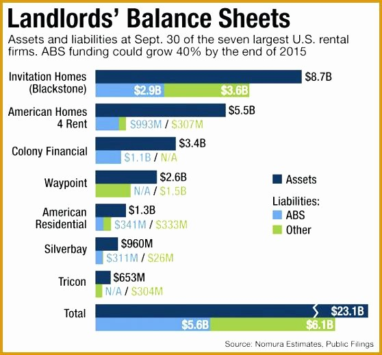Real Estate Balance Sheet Template Unique Balance Sheet Template Rental Property – Flybymedia