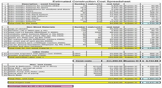 Residential Construction Cost Breakdown Excel New Estimated Construction Cost Spreadsheet Construction Cost